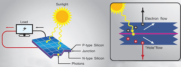 Funcionamiento-celula-solar
