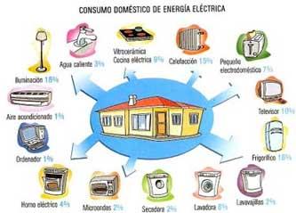 Potencial electrico ejemplos vida cotidiana