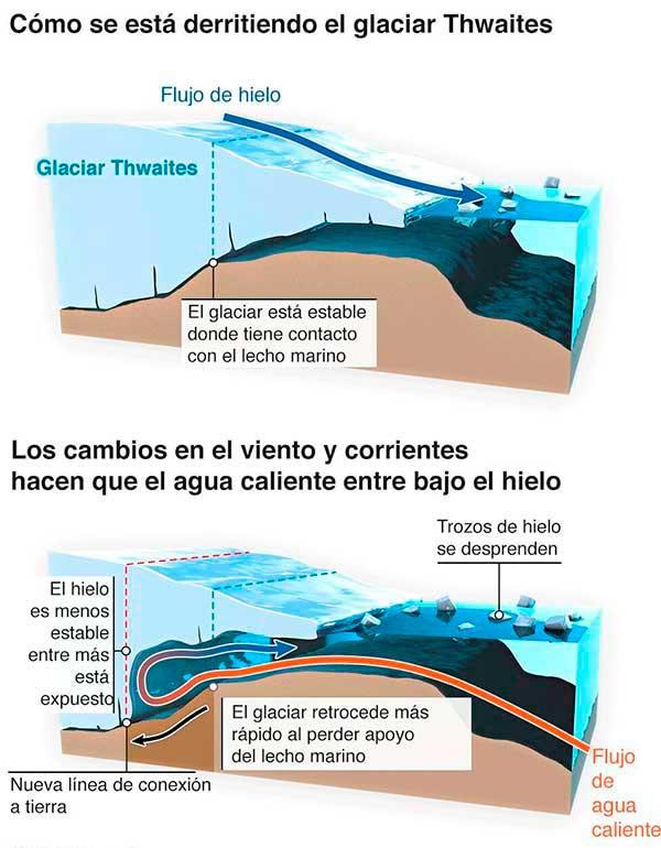 grafico-glaciar}