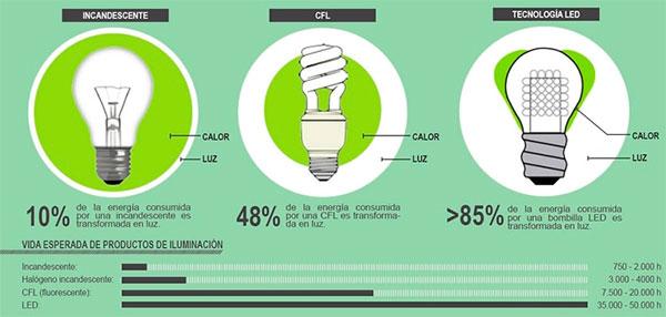 Argentina: referente en eficiencia energética de lámparas
